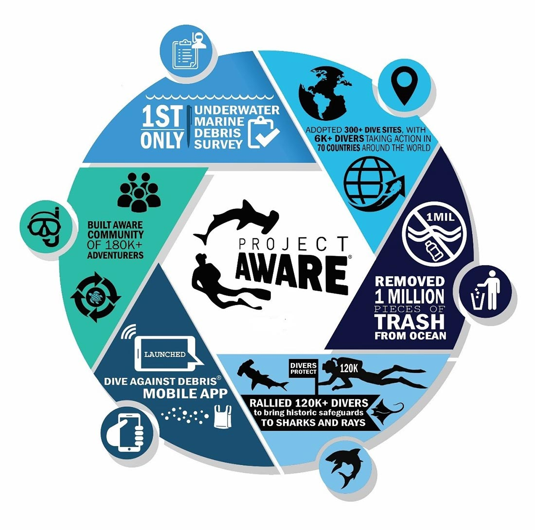 project aware get involved